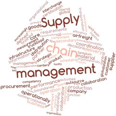 Word cloud for Supply chain management