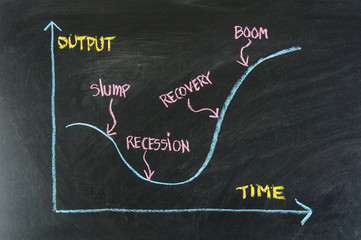 slump, recession, recovery, boom - business cycle