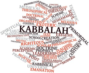 Word cloud for Kabbalah