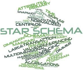 Word cloud for Star schema