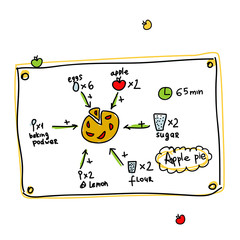 Recipe of apple pie, sketch for your design
