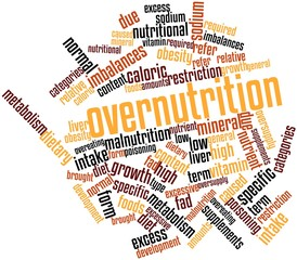 Word cloud for Overnutrition