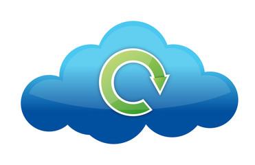 Cloud storage cycle