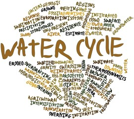 Word cloud for Water cycle
