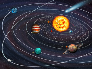 Wall Mural - Solar System: 9 planets with moons on their orbits and Comet.