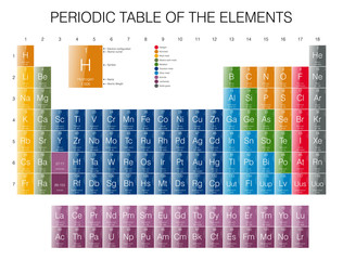 Periodic Table of the Elements - Glossy