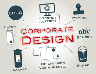 Corporate Design, Erscheinungsbild, Logo, Geschäftspapiere, CI