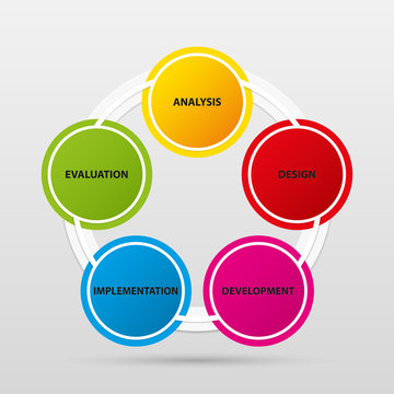 The five phases process - The ADDIE model