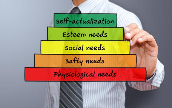 Maslow's pyramid of human needs