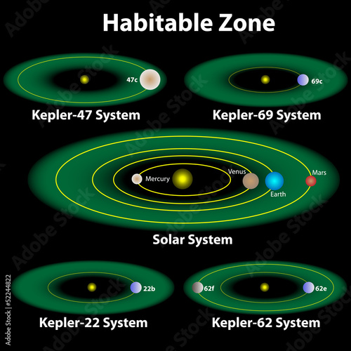 a report on the theory of the circumstellar habitable zone a hypothesis on the causes of life on ear