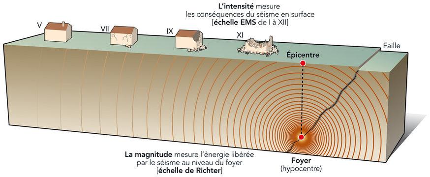 Séismes - Magnitude et intensité