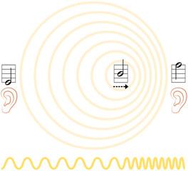 Doppler Effect ( Doppler Effekt )