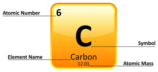 Periodic Element Information