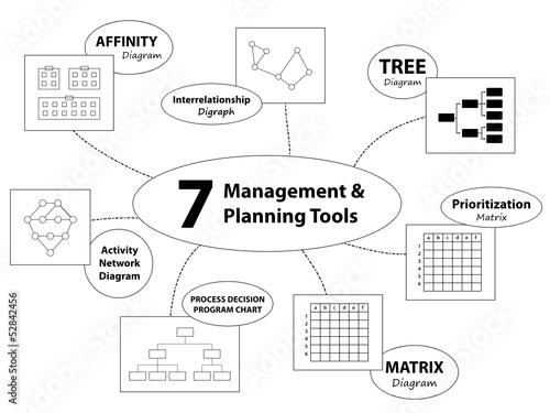 7 MANAGEMENT PLANNING TOOLS Affinity Matrix Decision Making