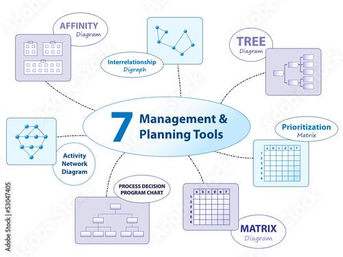 7 MANAGEMENT PLANNING TOOLS Decision Making Affinity Matrix
