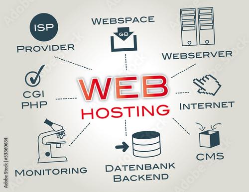 Webhosting, Nethosting