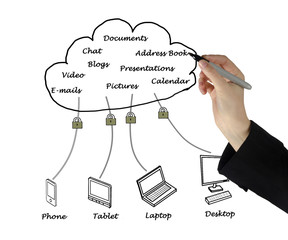 Cloud computiing