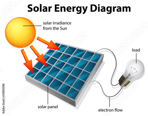 an analysis of solar cells in human