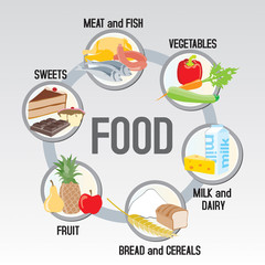 Six groups of fool: meat, poultry and fish + vegetables+ milk an
