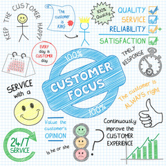 CUSTOMER FOCUS Sketch Notes (graphic service satisfaction)