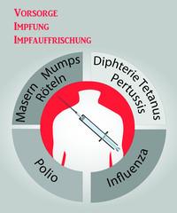 Vorsorge-Impfung-Impfauffrischung