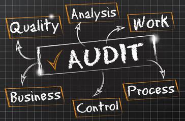 chalkboard drawing : audit control
