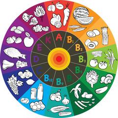 Vitamin Wheel