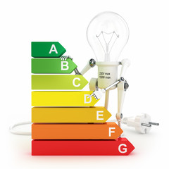 Energy efficiency rating and robot lamp