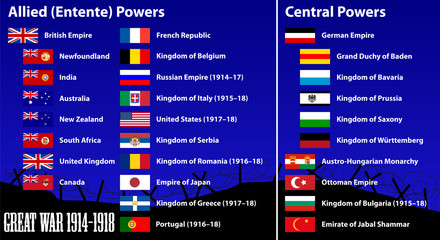 Countries that participated in World War I (the Great War)