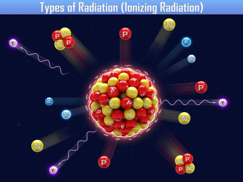 Types of Radiation (Ionizing Radiation)