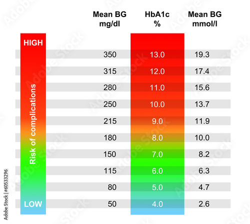 Chart Showing Avg Blood Glucose According To Hba1c Result