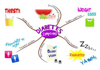 Search Photos Diabetes Mellitus