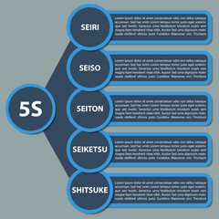 5S Strategy diagram