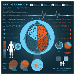 Brain Infographic Infocharts Health And Medical