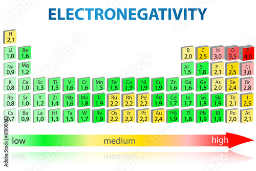 """Electronegativity periodic table 3D"" Stock image and ..."