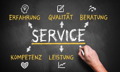 Schritte zum Service