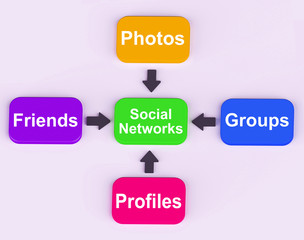 Social Networks Diagram Means Internet Networking Friends And Fo