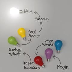 hand drawing lightbulb idea diagram  as success concept