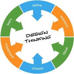 Design Thinking Circle Concept