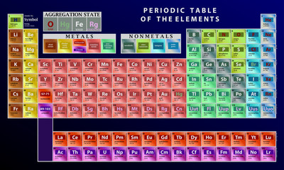 Detailed vector periodic table of the elements