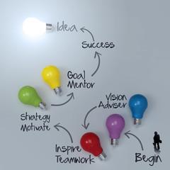 businessman walkimg to lightbulb 3d idea diagram as success conc