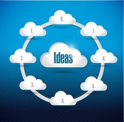 cloud ideas diagram illustration design