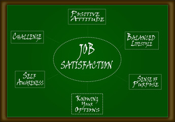 Job Satisfaction Diagram