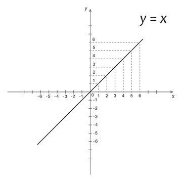 Diagram of mathematics function y is x