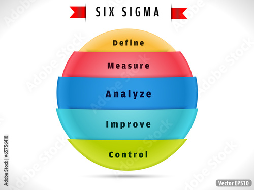 the six sigma define measure analyze Steven outlines the process stages in six sigma (define, measure, analyze, improve, and control), along with the lean toolkit: the 5s principles, kanban (scheduling).