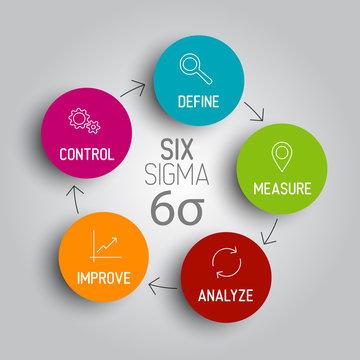 Light Six sigma diagram scheme concept