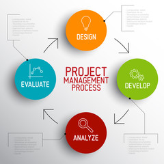 Project management process scheme concept