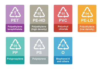 Plastic recycling identification code