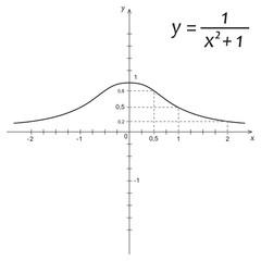 Vector illustration of mathematics function