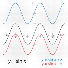 Diagram of trigonometric functions sinus